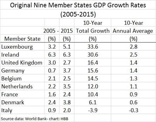 eu original nine gdp growth