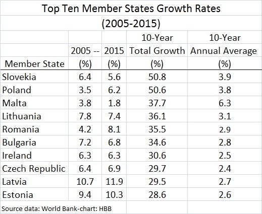 top ten eu members gdp growth